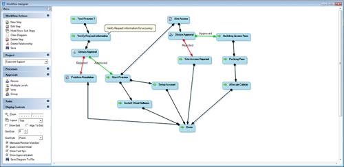 Service Desk Process Designer